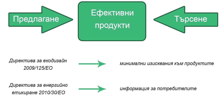 Екотерм Проект