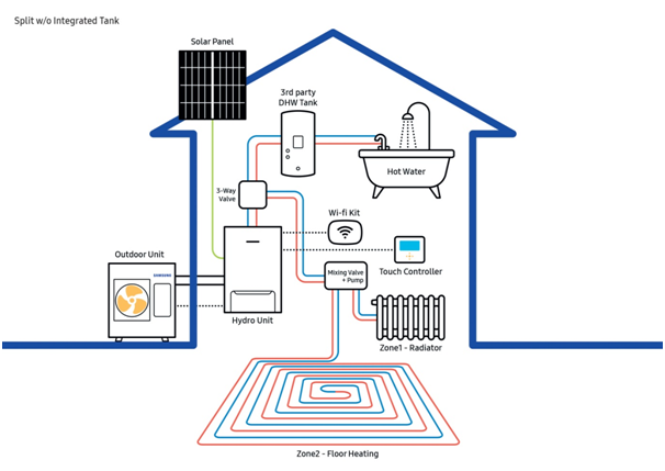 Samsung Eco Heating Systems (EHS)