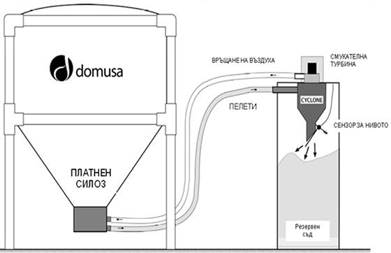 Към котела може да бъде включен контейнер за пепел с цел намаляване честотата на почистване. Той използва система за компресиране на отделените пепел и сажди като по този начин намалява необходимостта от обслужване и поддръжка.